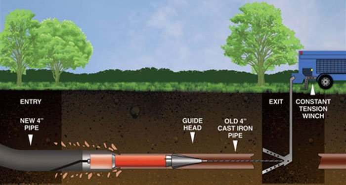 Trenchless Sewer Line Repair Amp Replacement Plumbers In